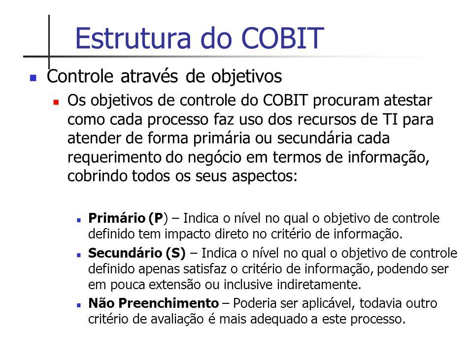 Estrutura do COBIT Controle através de objetivos