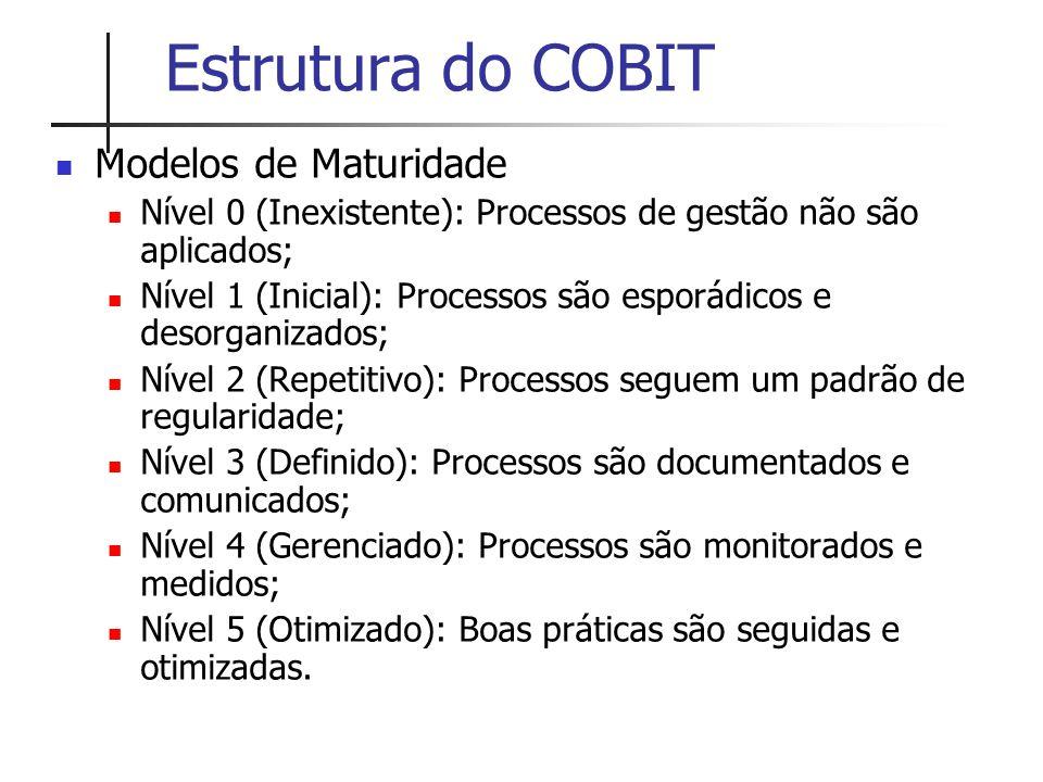 Estrutura do COBIT Modelos de Maturidade