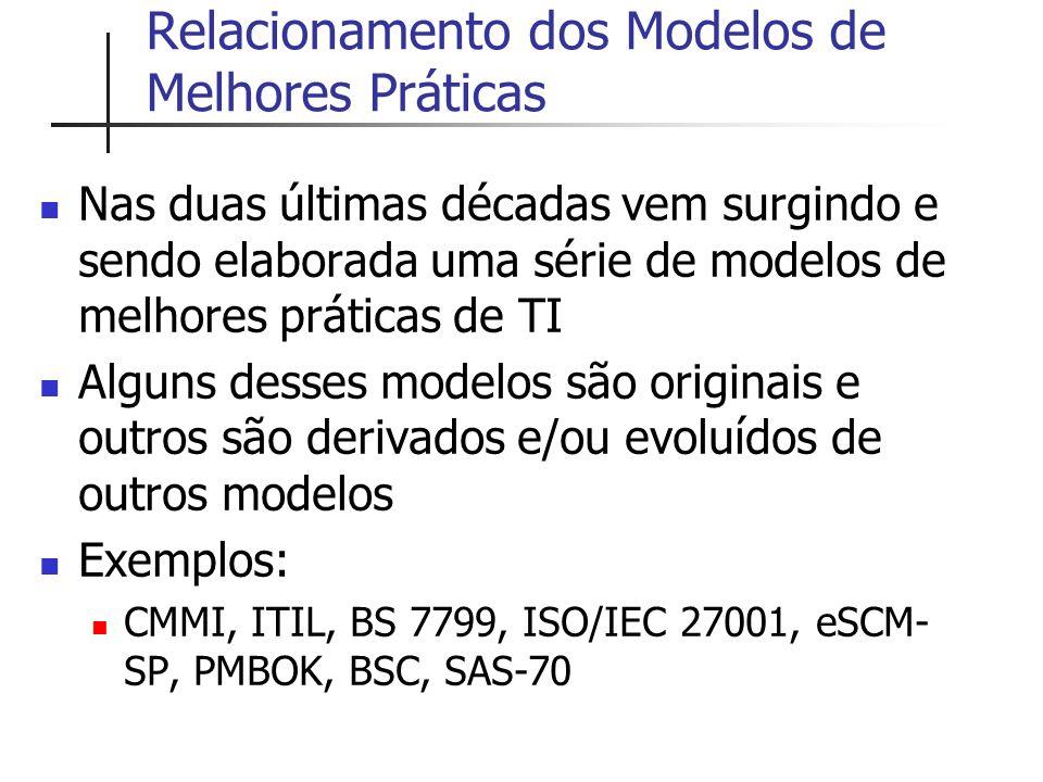 Relacionamento dos Modelos de Melhores Práticas