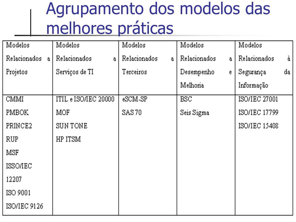 Agrupamento dos modelos das melhores práticas