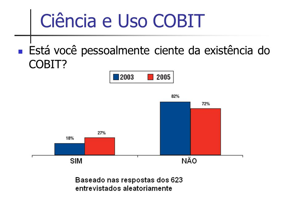 Ciência e Uso COBIT Está você pessoalmente ciente da existência do COBIT