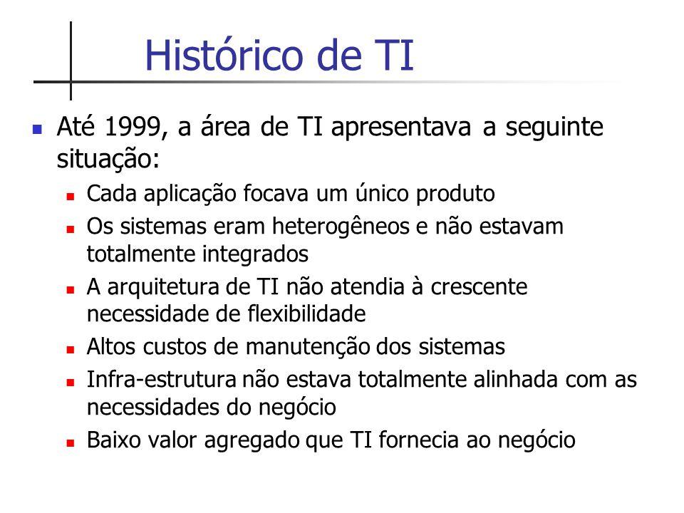 Histórico de TI Até 1999, a área de TI apresentava a seguinte situação: Cada aplicação focava um único produto.