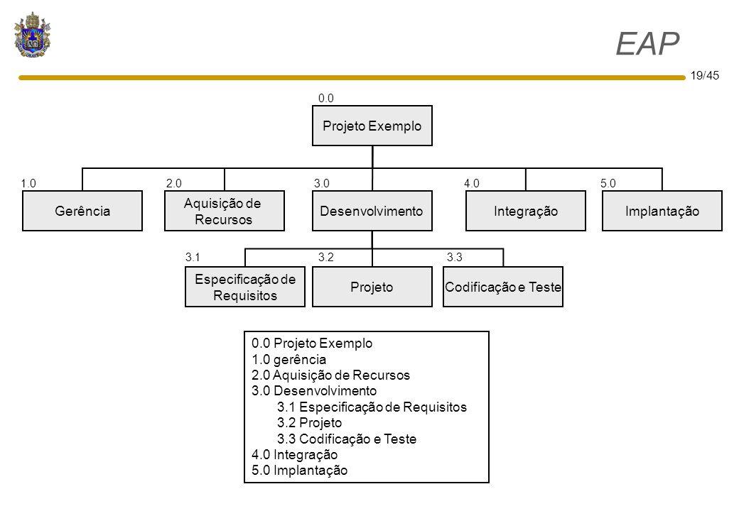 EAP Projeto Exemplo Gerência Aquisição de Recursos Desenvolvimento