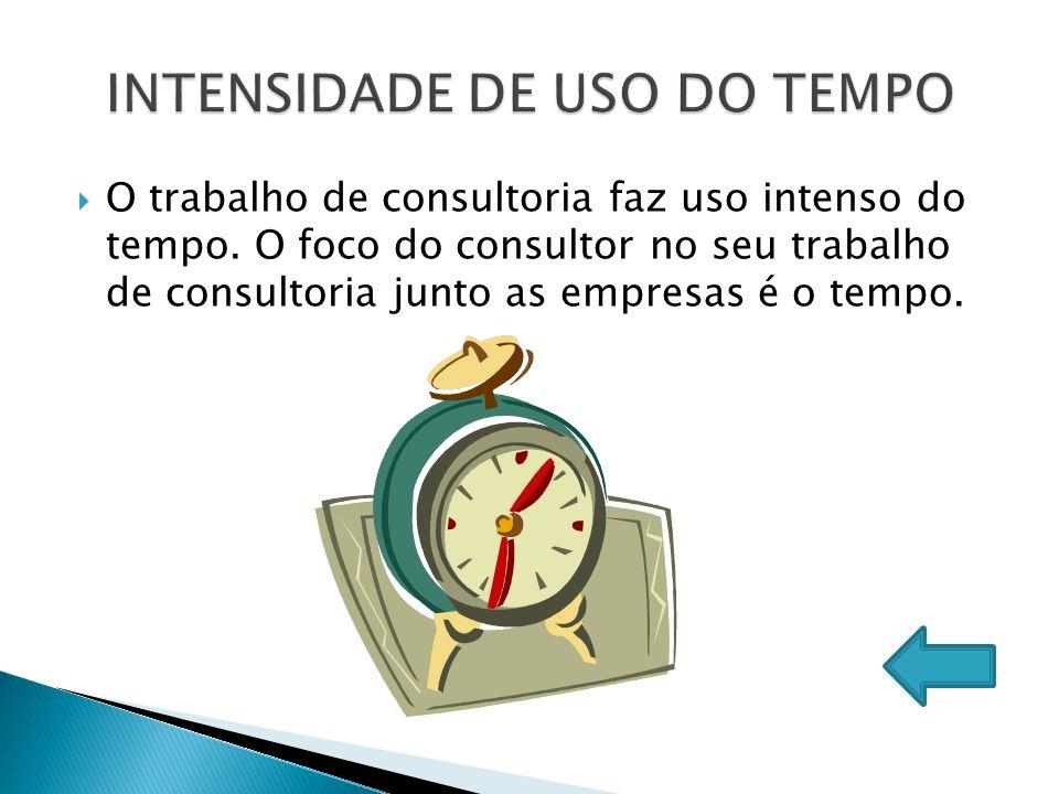 INTENSIDADE DE USO DO TEMPO