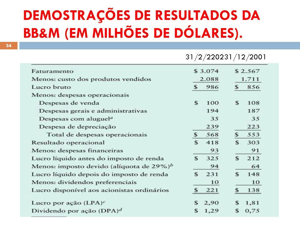 DEMOSTRAÇÕES DE RESULTADOS DA BB&M (EM MILHÕES DE DÓLARES).