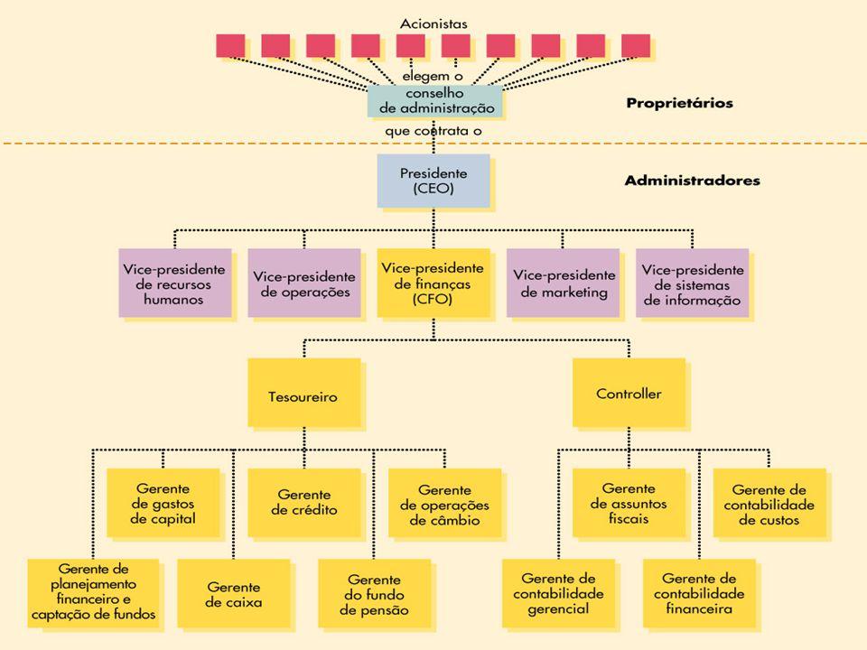 Capítulo 1 – Introdução à Administração Financeira – Prof.Mônica