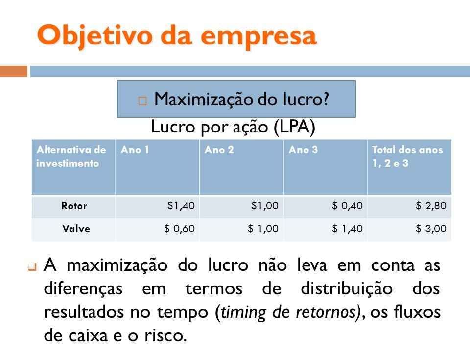 Objetivo da empresa Maximização do lucro Lucro por ação (LPA)