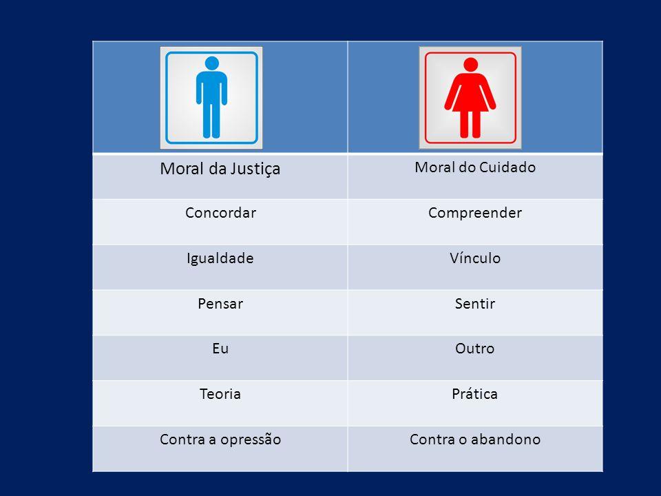 Moral da Justiça Moral do Cuidado Concordar Compreender Igualdade