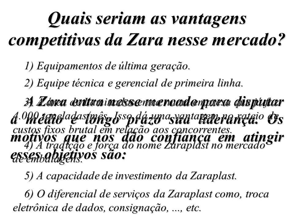 Quais seriam as vantagens competitivas da Zara nesse mercado