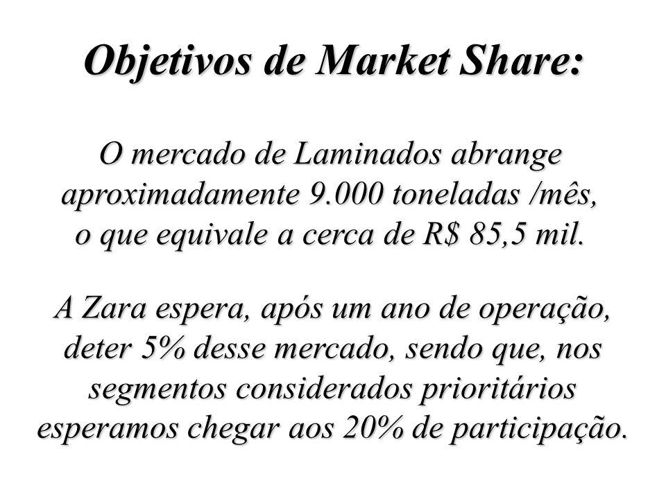 Objetivos de Market Share: