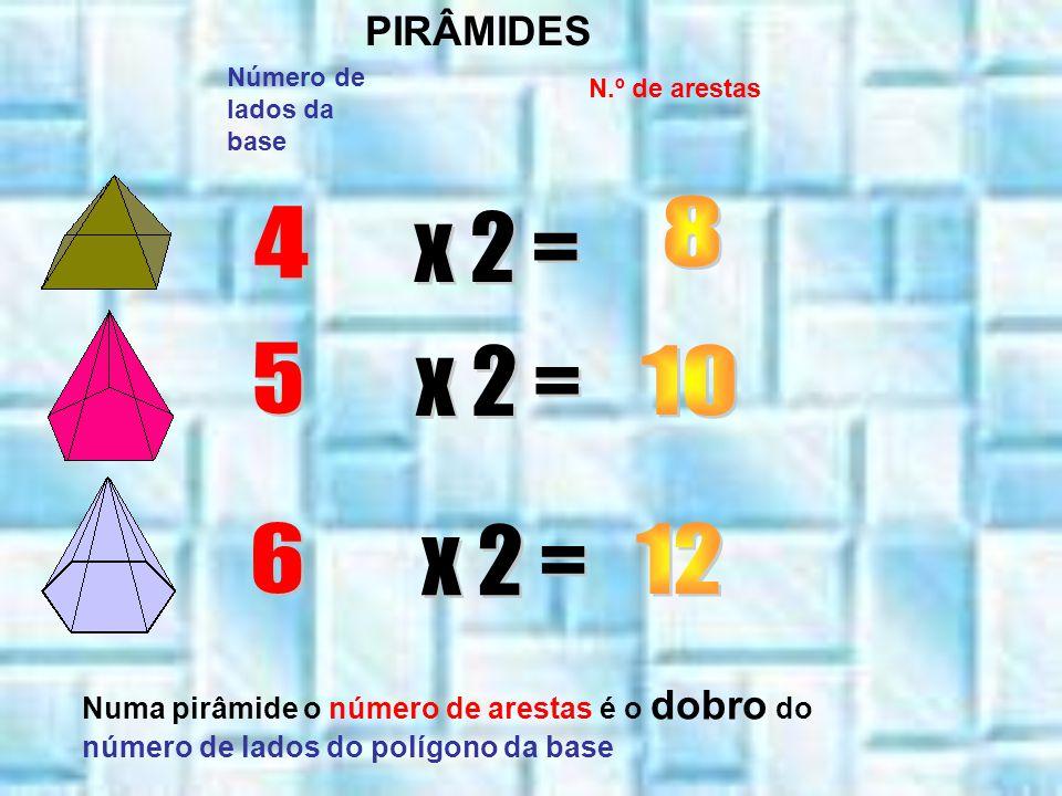 PIRÂMIDES Número de lados da base. N.º de arestas. 8. 4. x 2 = 5. x 2 = 10. 6. x 2 = 12.