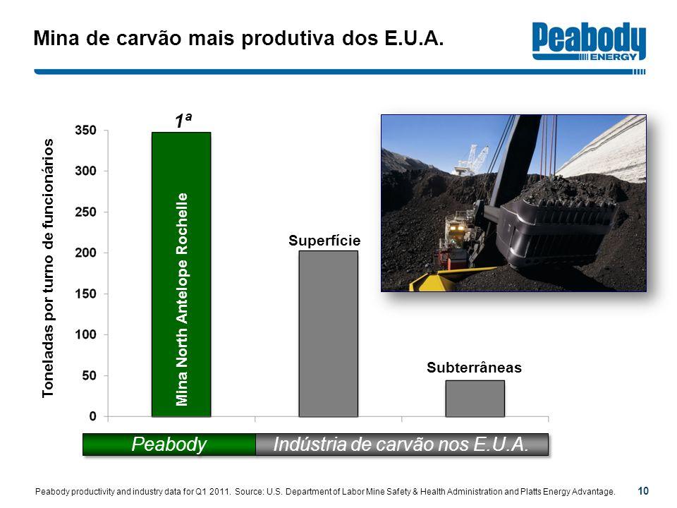 Mina de carvão mais produtiva dos E.U.A.