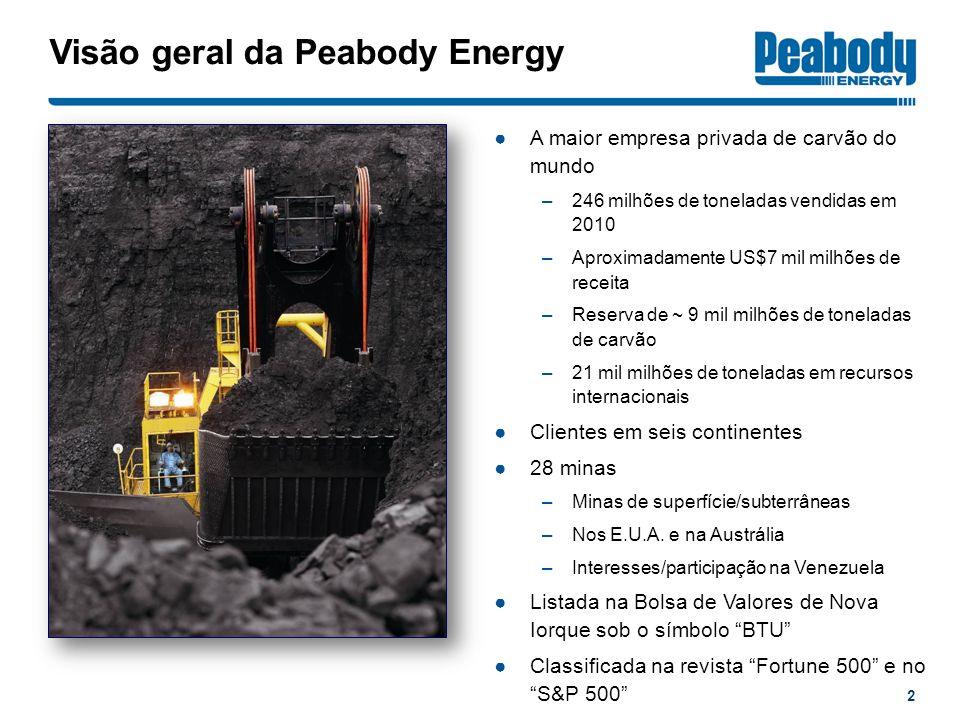 Visão geral da Peabody Energy