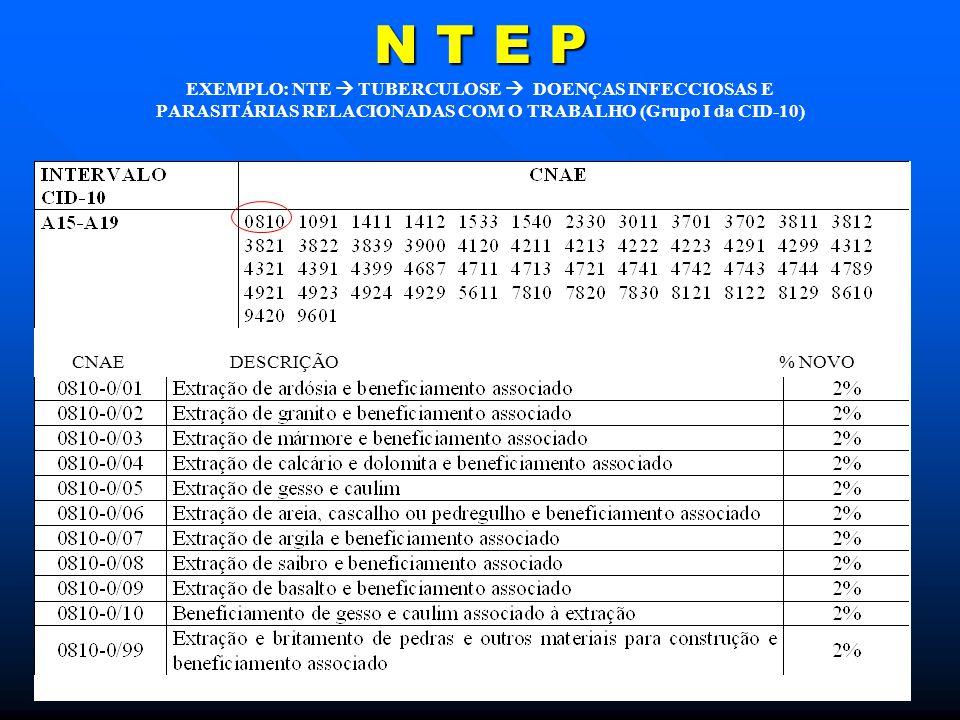 N T E P EXEMPLO: NTE  TUBERCULOSE  DOENÇAS INFECCIOSAS E PARASITÁRIAS RELACIONADAS COM O TRABALHO (Grupo I da CID-10)