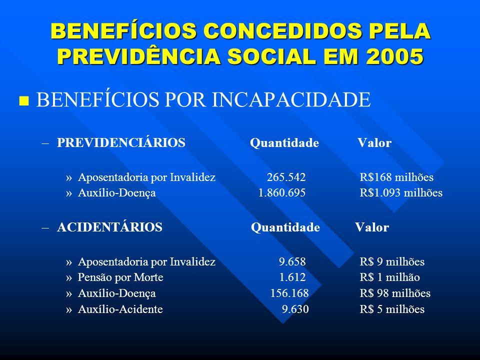 BENEFÍCIOS CONCEDIDOS PELA PREVIDÊNCIA SOCIAL EM 2005