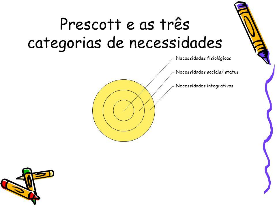 Prescott e as três categorias de necessidades
