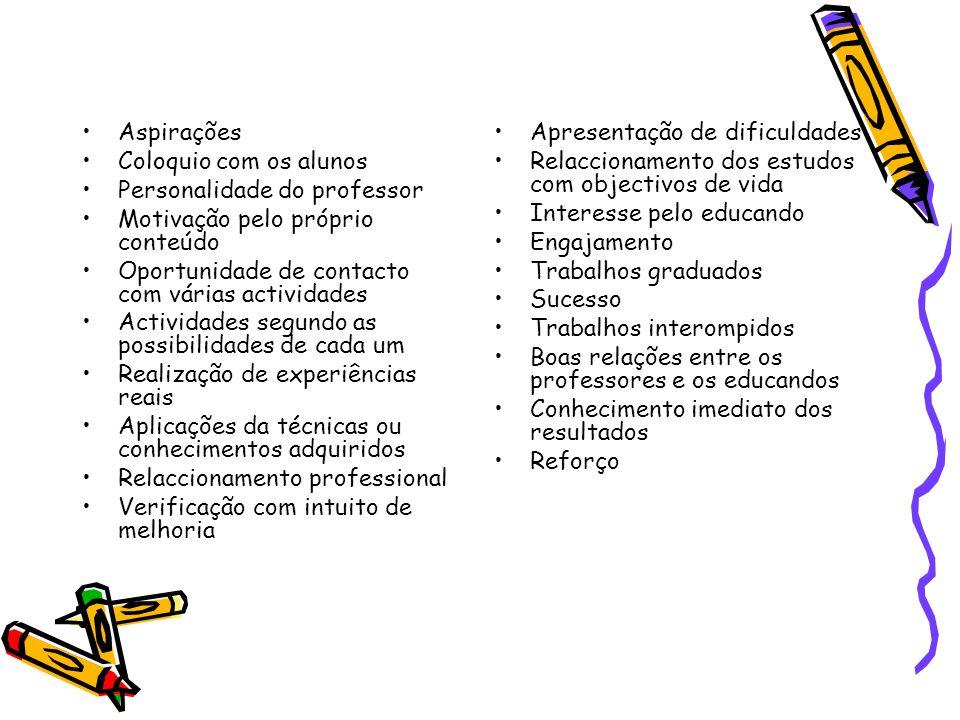 Aspirações Coloquio com os alunos. Personalidade do professor. Motivação pelo próprio conteúdo. Oportunidade de contacto com várias actividades.