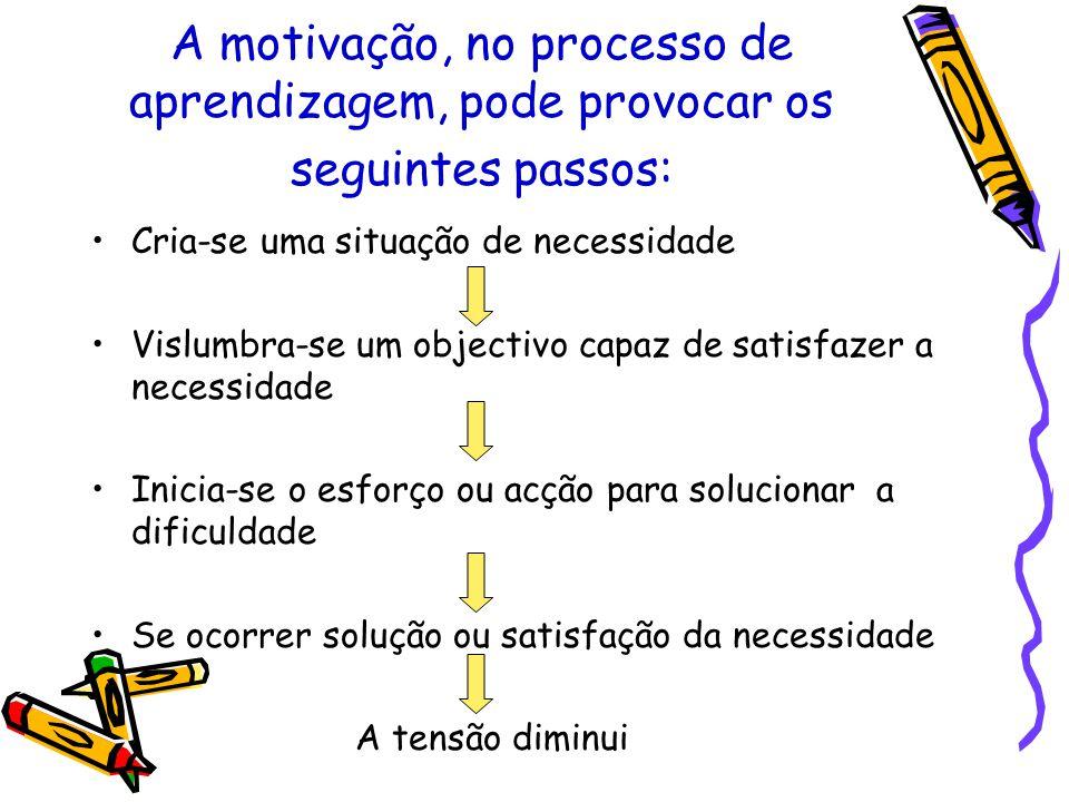 A motivação, no processo de aprendizagem, pode provocar os seguintes passos: