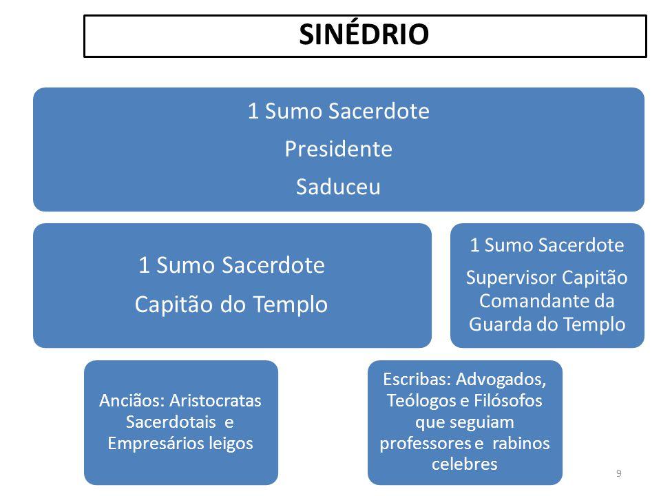 SINÉDRIO Capitão do Templo 1 Sumo Sacerdote Presidente Saduceu