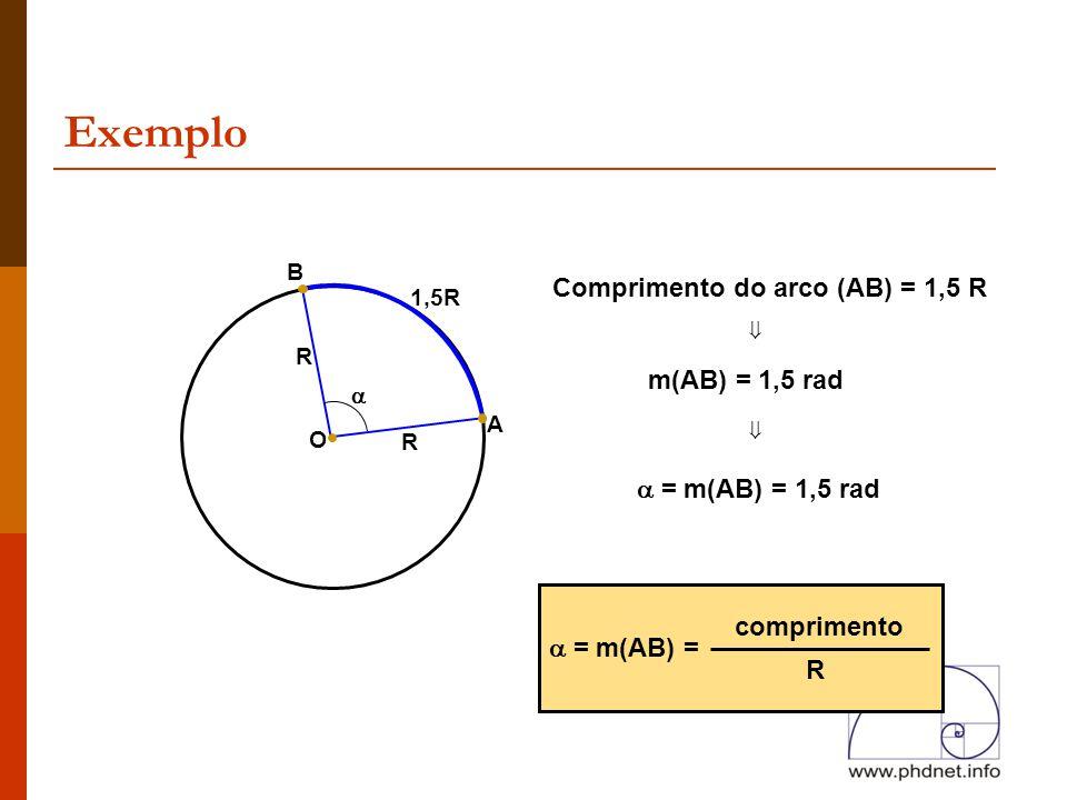 Exemplo Comprimento do arco (AB) = 1,5 R ⇓ m(AB) = 1,5 rad ⇓
