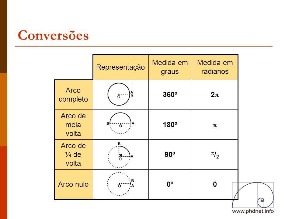 Conversões Representação Medida em graus Medida em radianos