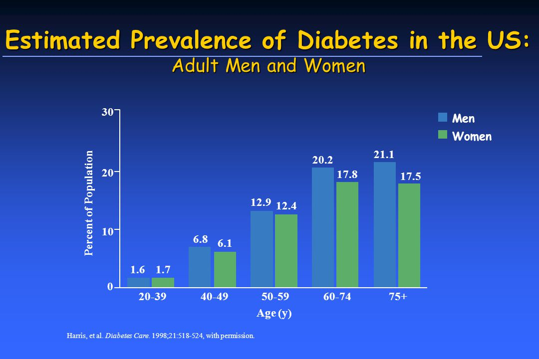 Estimated Prevalence of Diabetes in the US: Adult Men and Women