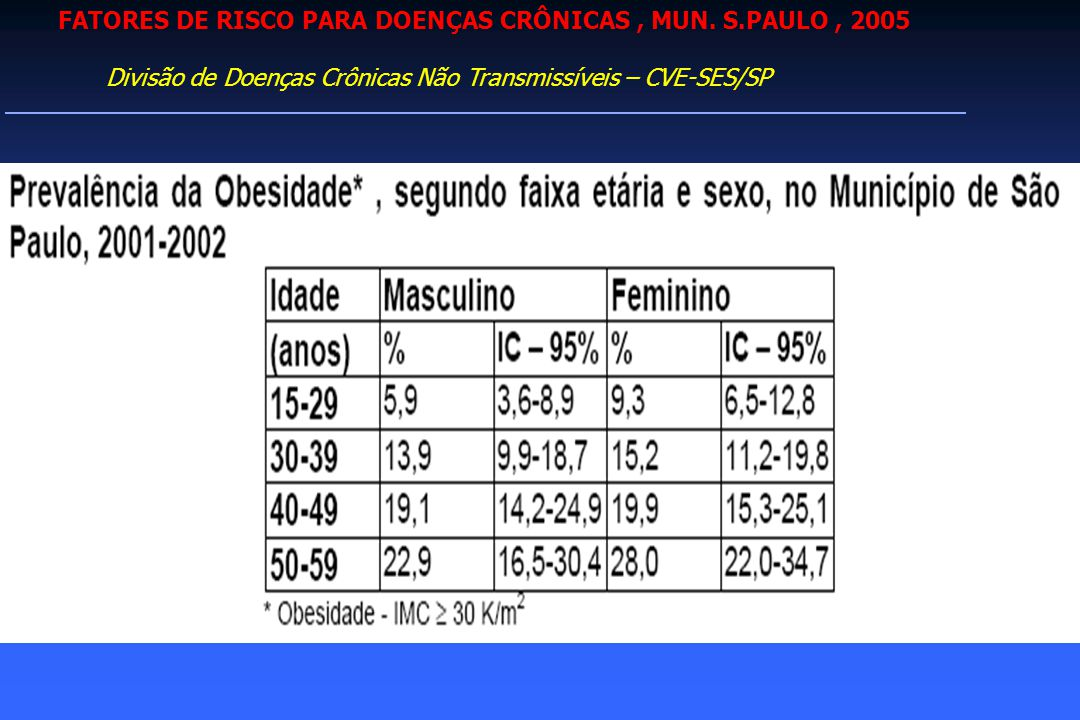 FATORES DE RISCO PARA DOENÇAS CRÔNICAS , MUN. S.PAULO , 2005