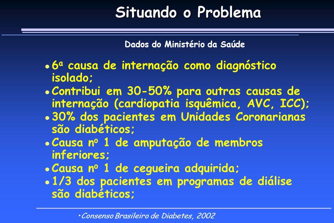 Dados do Ministério da Saúde