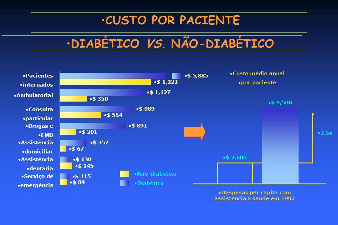 CUSTO POR PACIENTE DIABÉTICO VS. NÃO-DIABÉTICO
