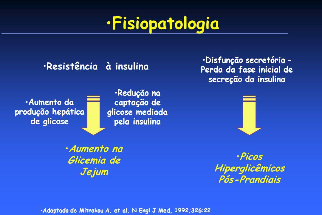 Fisiopatologia Resistência à insulina Aumento na Glicemia de Jejum