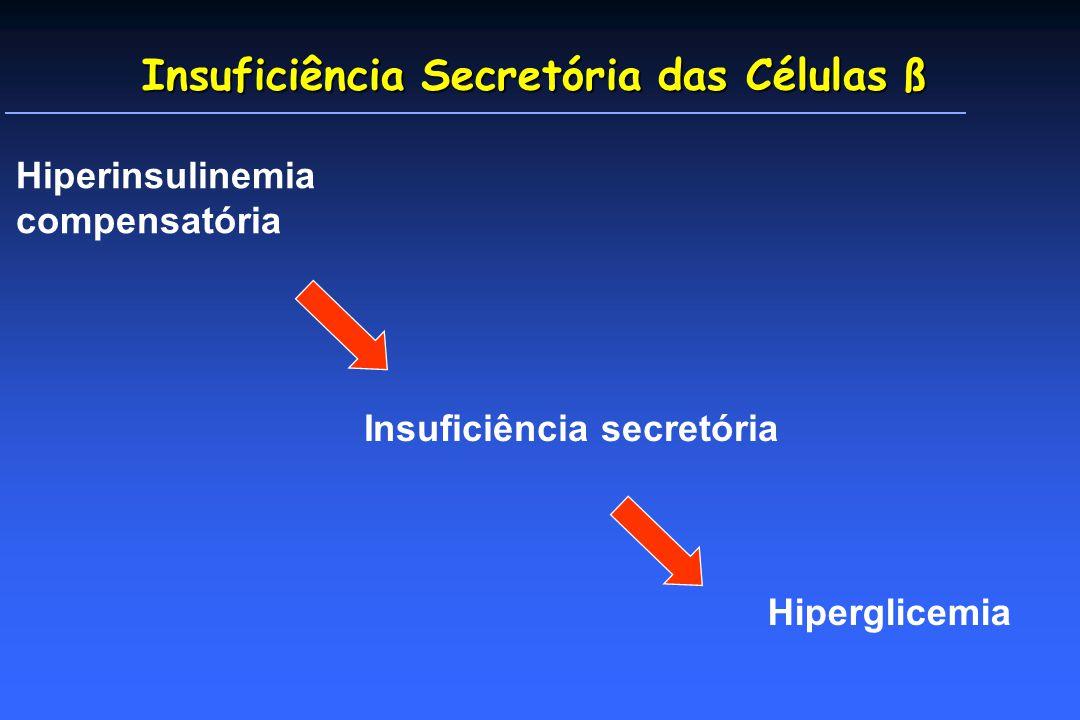 Insuficiência Secretória das Células ß