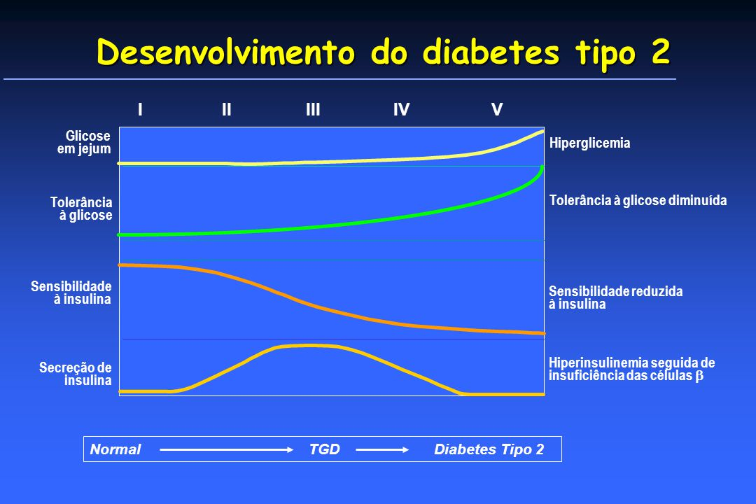 Desenvolvimento do diabetes tipo 2
