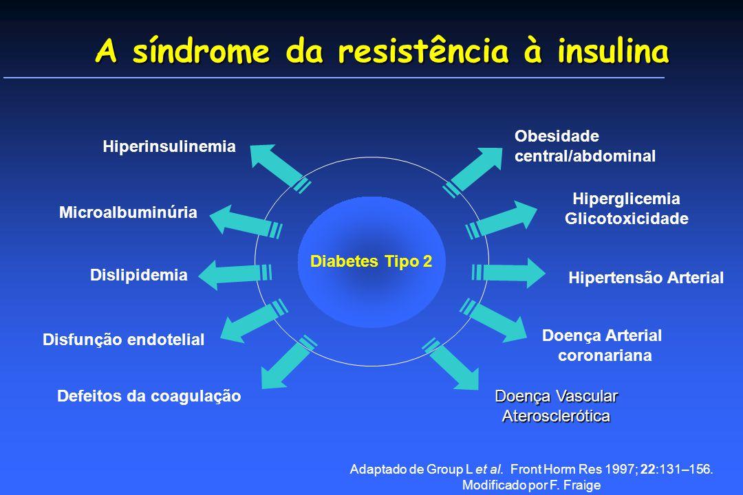 A síndrome da resistência à insulina