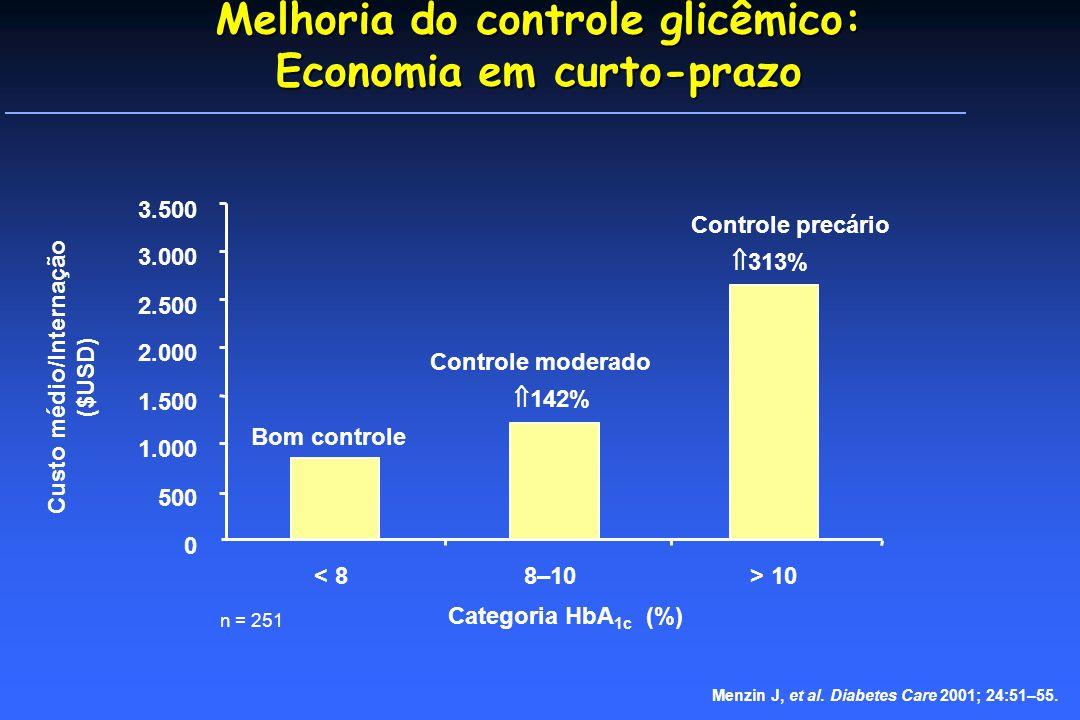 Melhoria do controle glicêmico: Economia em curto-prazo