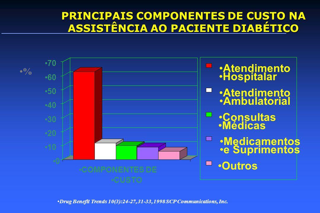 PRINCIPAIS COMPONENTES DE CUSTO NA ASSISTÊNCIA AO PACIENTE DIABÉTICO