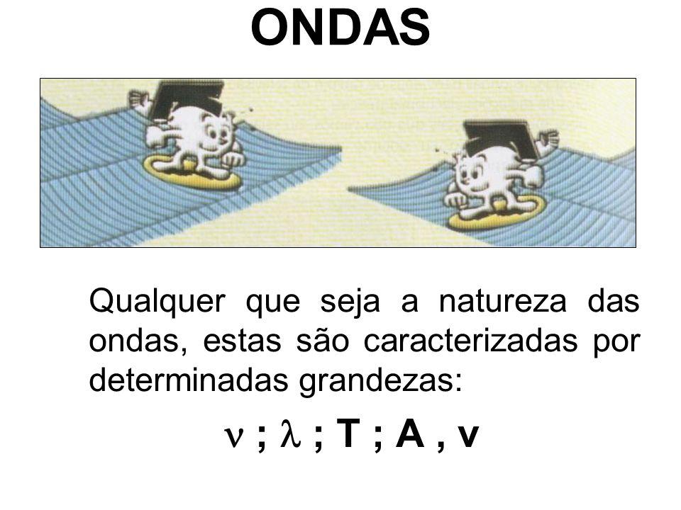 ONDAS Qualquer que seja a natureza das ondas, estas são caracterizadas por determinadas grandezas:  ;  ; T ; A , v.
