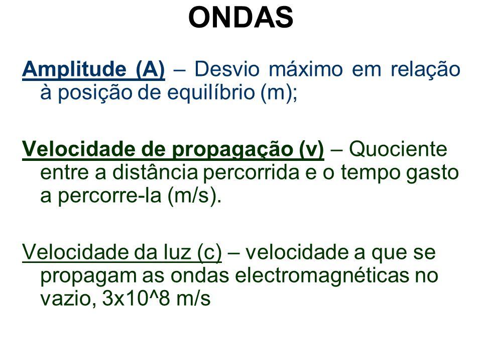 ONDAS Amplitude (A) – Desvio máximo em relação à posição de equilíbrio (m);