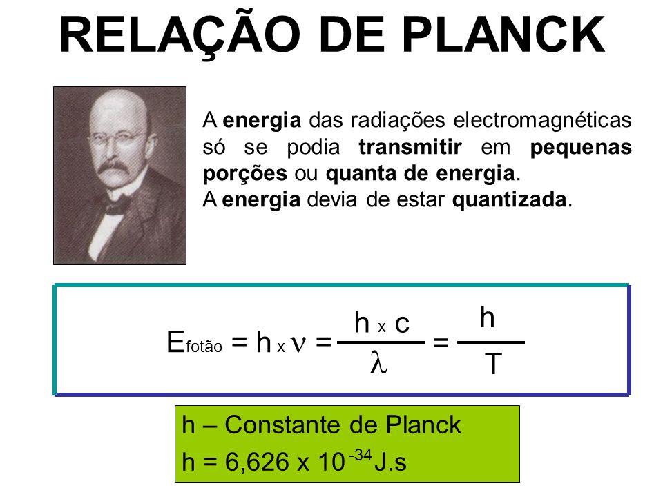 RELAÇÃO DE PLANCK  h h x c Efotão = h x  = = T