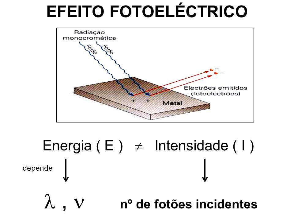 EFEITO FOTOELÉCTRICO Energia ( E )  Intensidade ( I ) depende