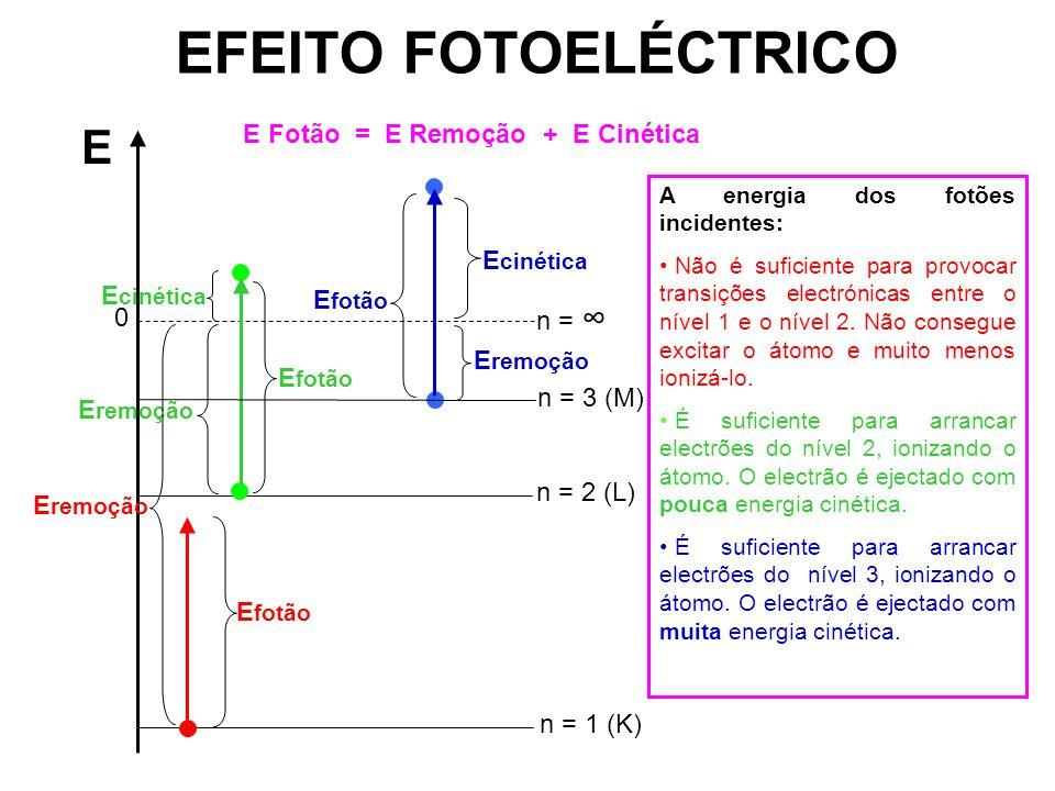 EFEITO FOTOELÉCTRICO E E Fotão = E Remoção + E Cinética Ecinética