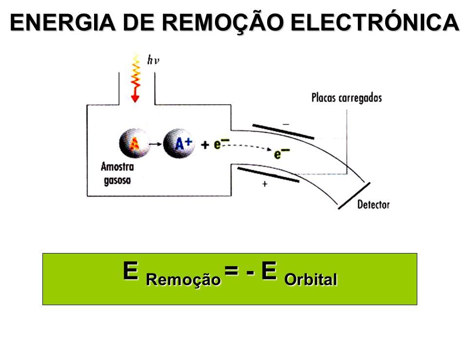 ENERGIA DE REMOÇÃO ELECTRÓNICA