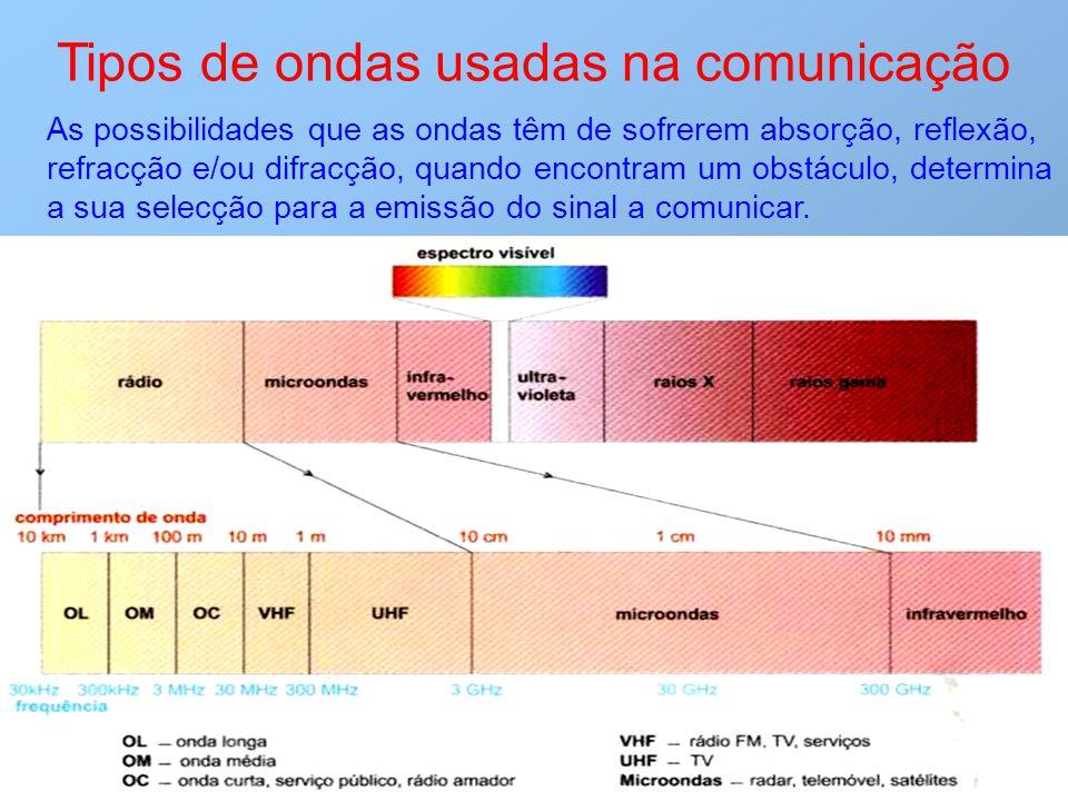 Tipos de ondas usadas na comunicação