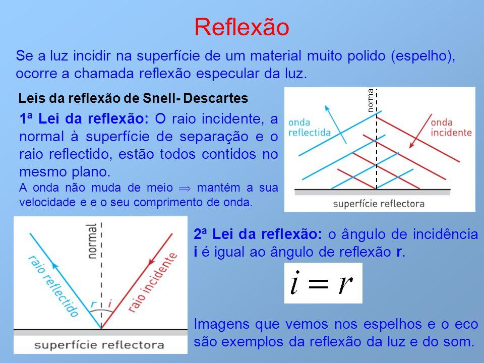 Reflexão Se a luz incidir na superfície de um material muito polido (espelho), ocorre a chamada reflexão especular da luz.