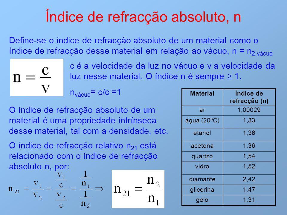 Índice de refracção (n)
