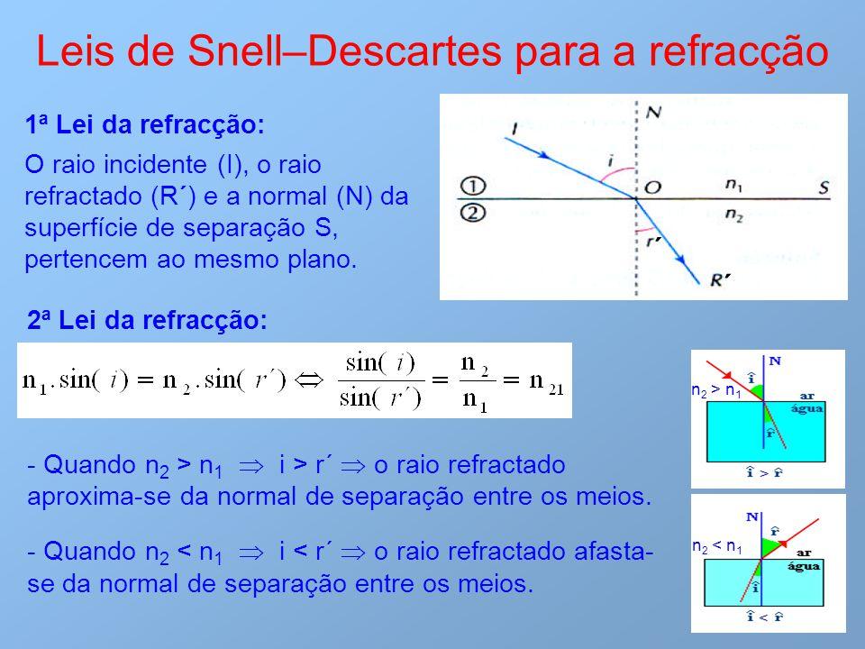Leis de Snell–Descartes para a refracção