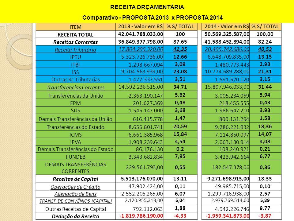 Comparativo - PROPOSTA 2013 x PROPOSTA 2014