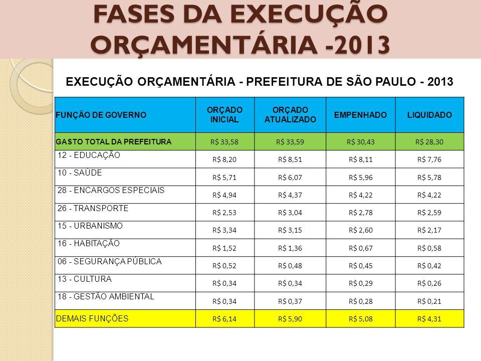 FASES DA EXECUÇÃO ORÇAMENTÁRIA -2013