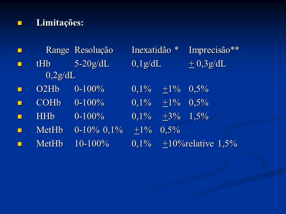 Limitações: Range Resolução Inexatidão * Imprecisão** tHb 5-20g/dL 0,1g/dL + 0,3g/dL 0,2g/dL. O2Hb 0-100% 0,1% +1% 0,5%