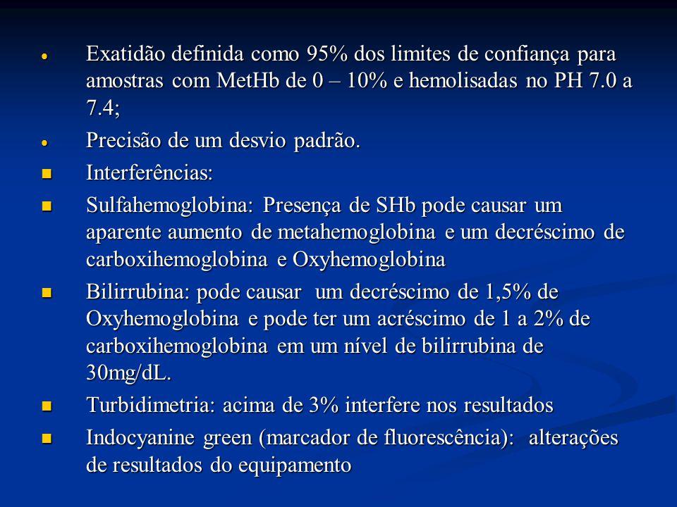Exatidão definida como 95% dos limites de confiança para amostras com MetHb de 0 – 10% e hemolisadas no PH 7.0 a 7.4;