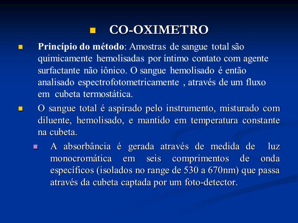 CO-OXIMETRO